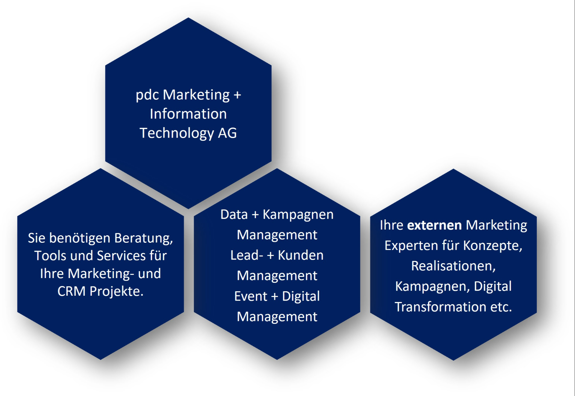 pdc   Marketingexperten